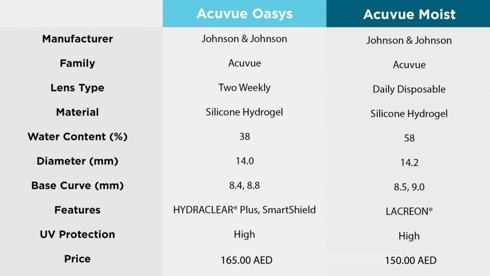 Acuvue Oasys vs Acuvue Moist Comparison Table
